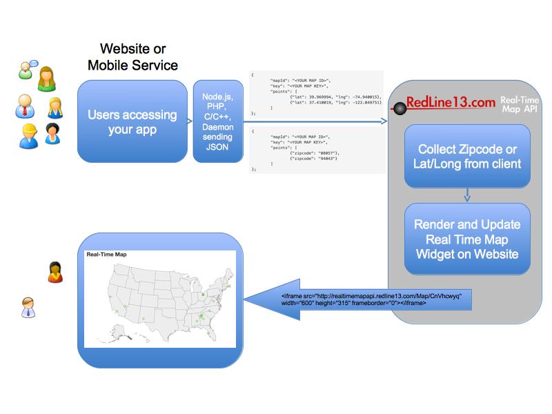 Map Widget Architecture