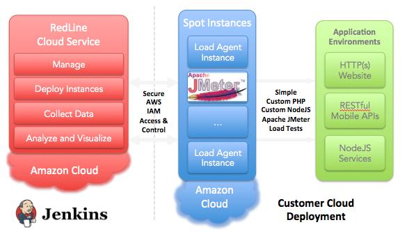 RedLine Load Testing Architecture