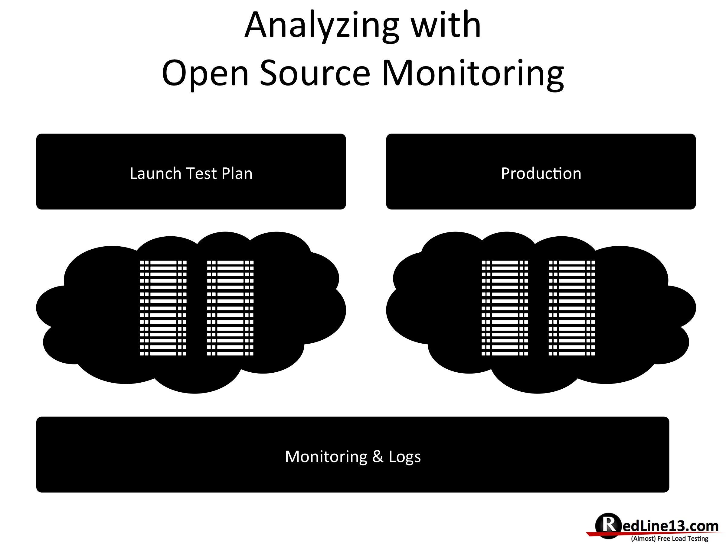 OSLT_Analyzing
