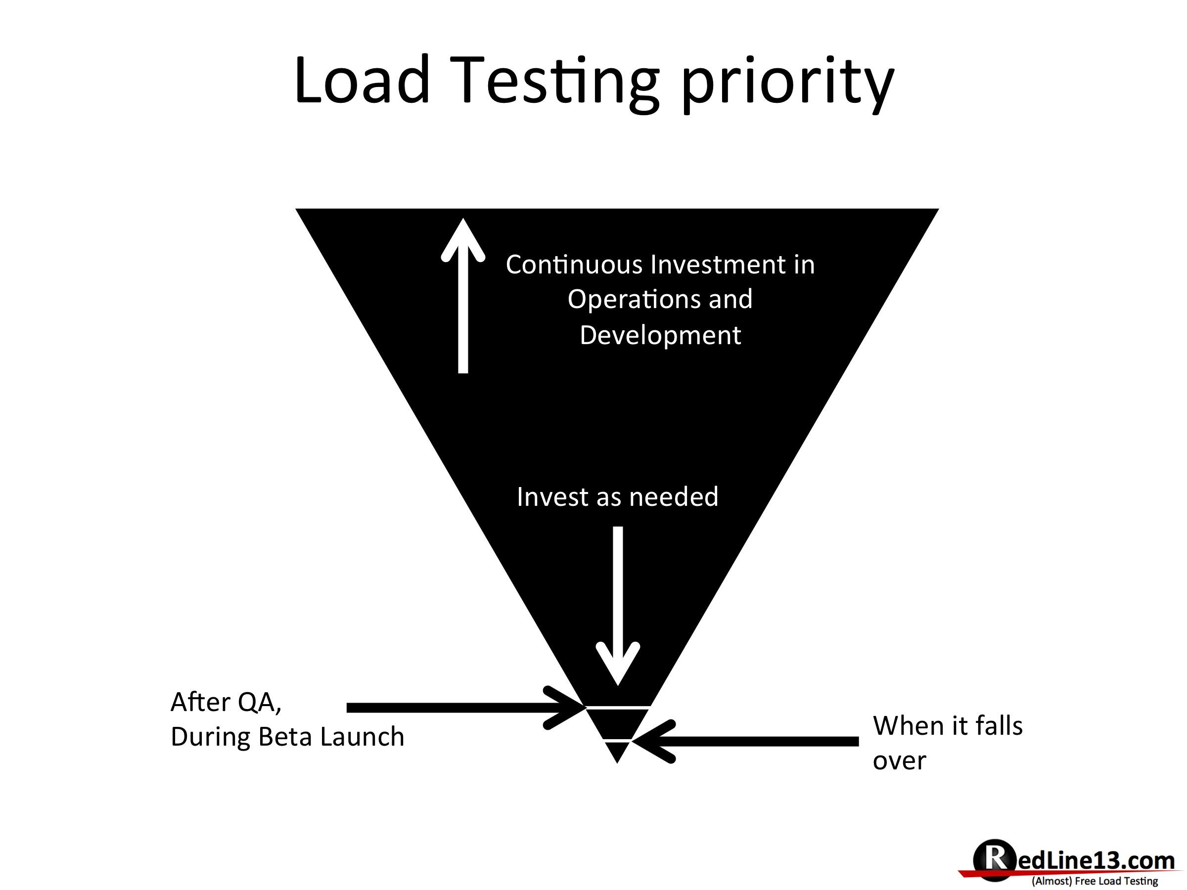OSLT_Priority