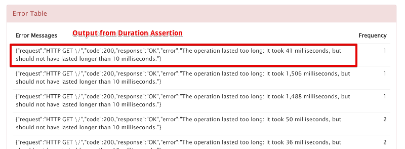 Duration Assertion with Error Table