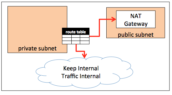Internal Traffic Flow