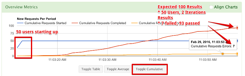 Simple PHP Load Test Cumulative Results