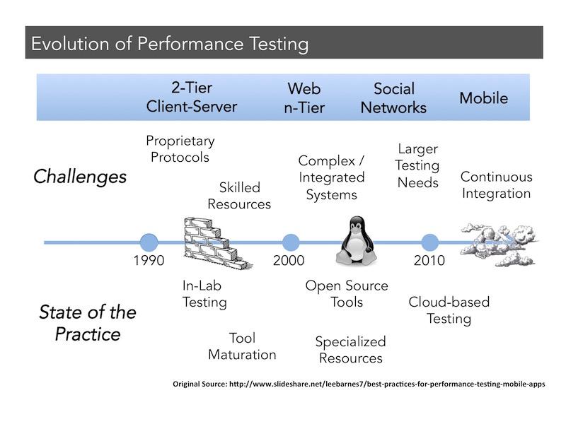 Evolution of Performance Testing
