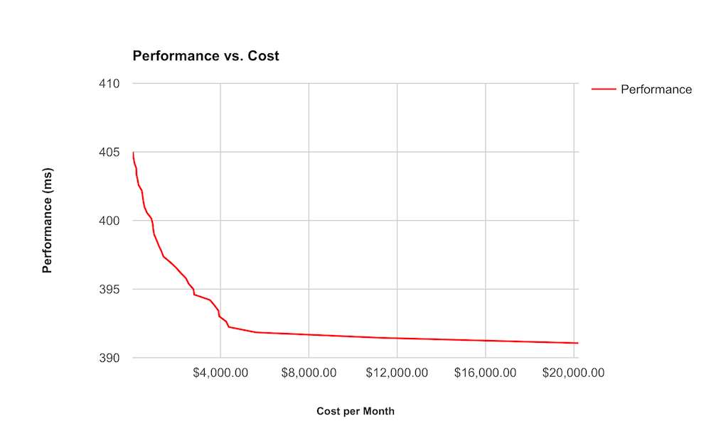 performance cost