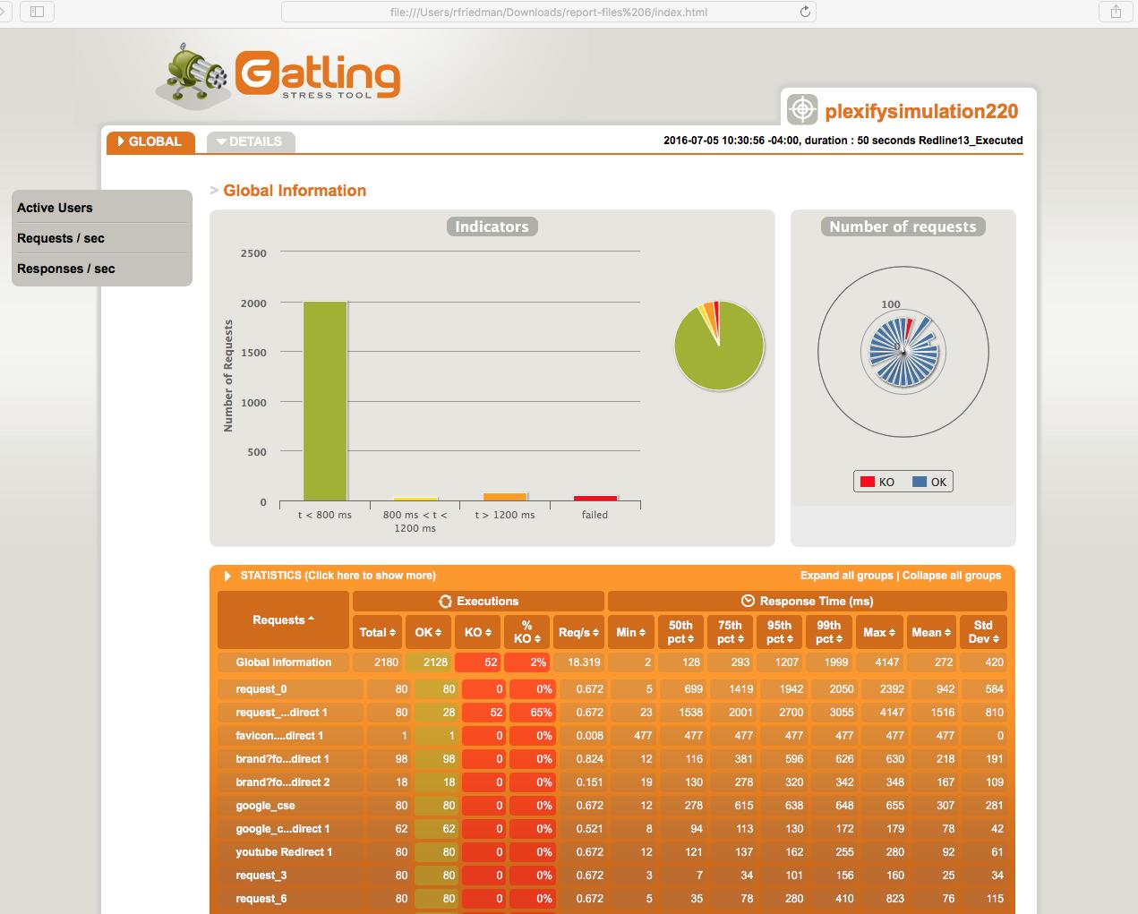 Gatling Report 4 server
