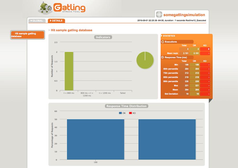 Generated Gatling Report