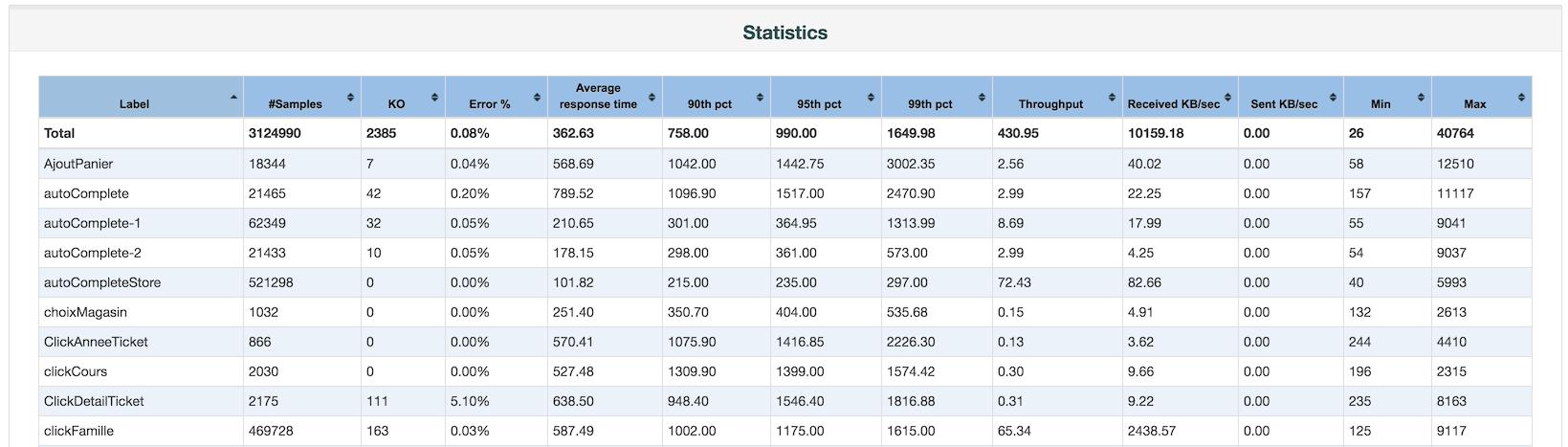 report_statistics