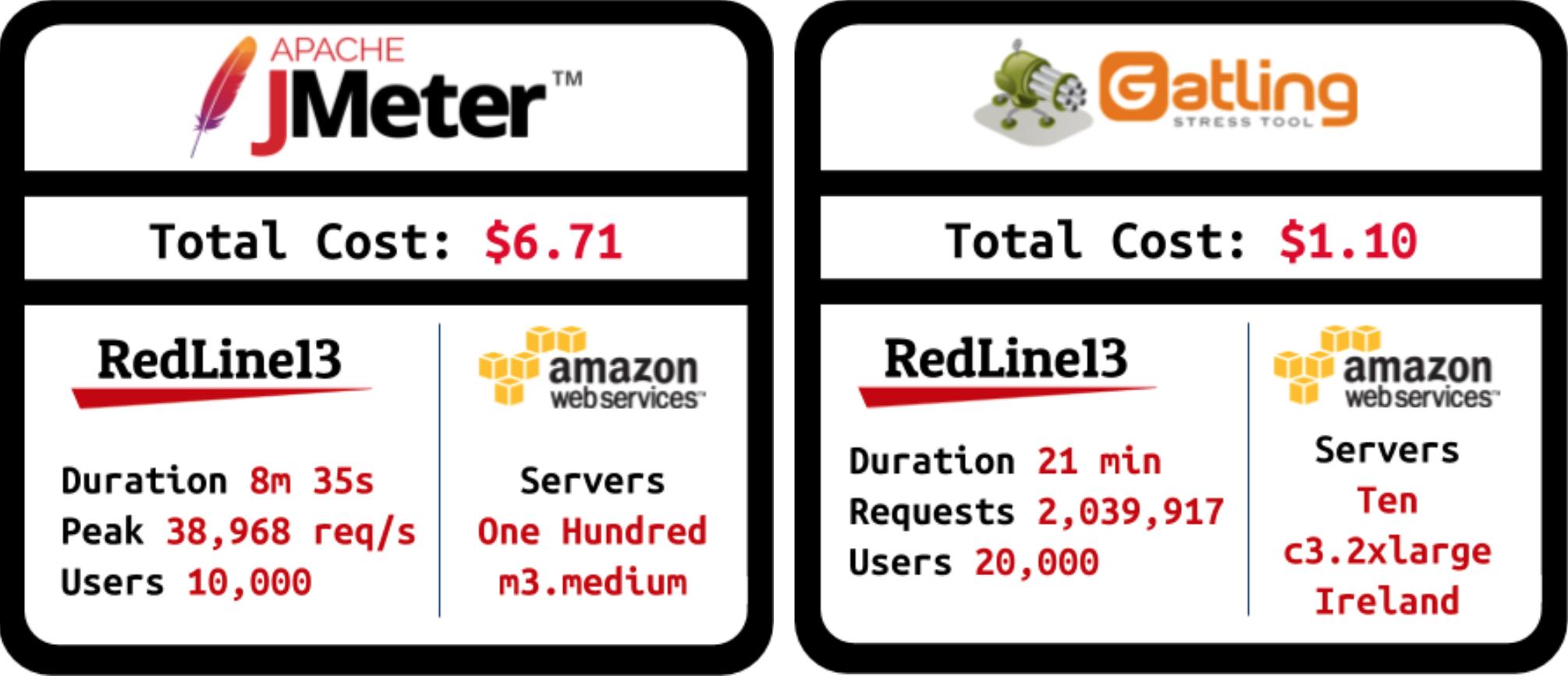 cloud-load-testing-redline13