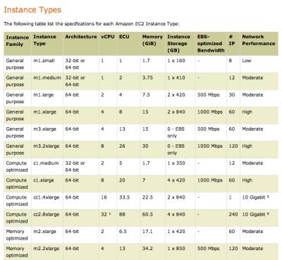 AWS EC2 Instance Types