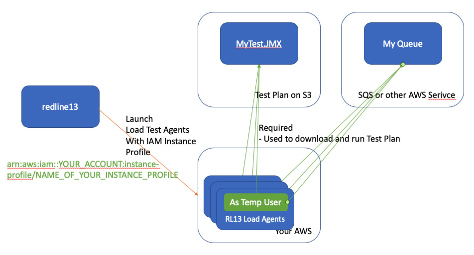 Attaching an AWS Instance Profile to a load agent