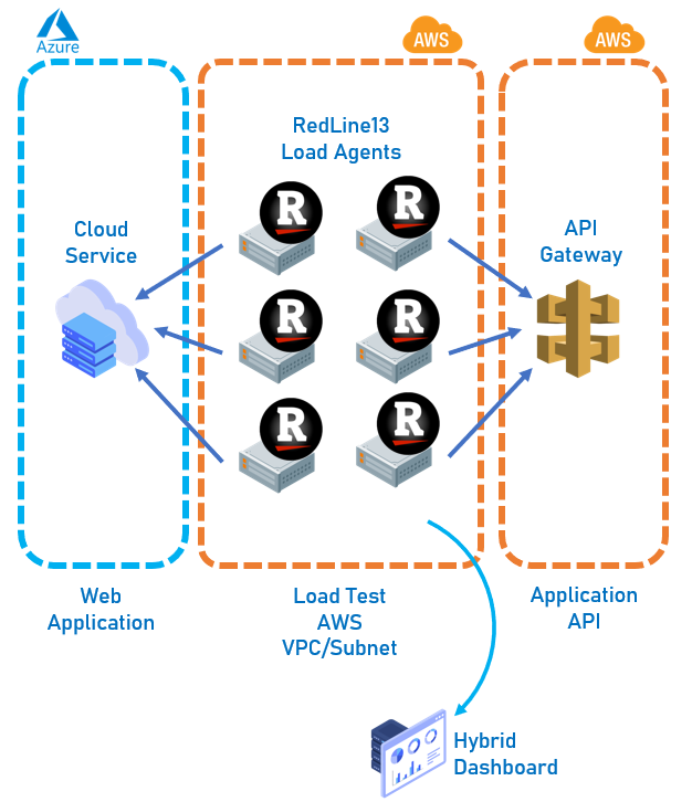 RedLine13 was used to independently test features residing in both Azure and AWS