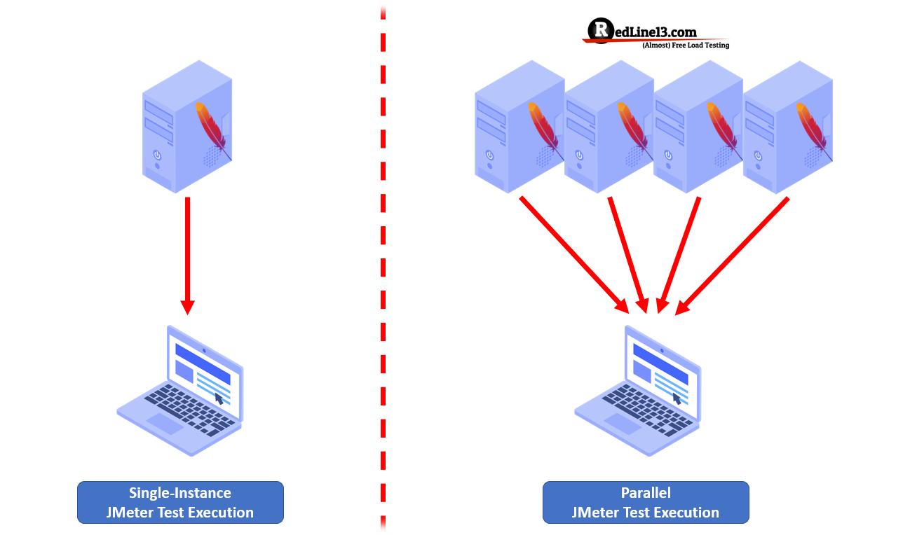 Diagram contrasting single-instance JMeter test execution with parallel JMeter test execution.
