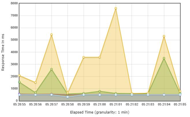 Sample output JMeter graph for post-test analysis.