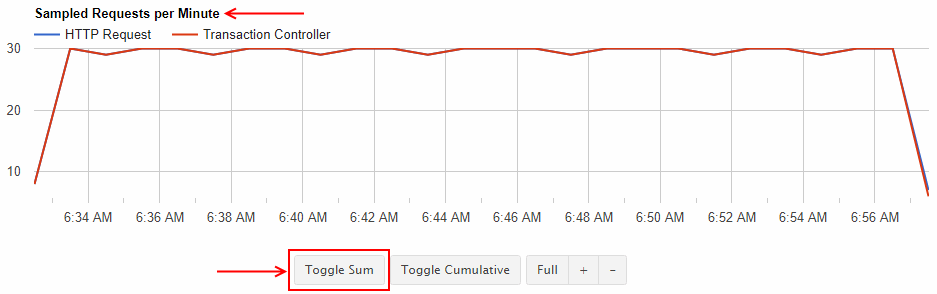 Sample graph with updates depicting an JMeter load test example