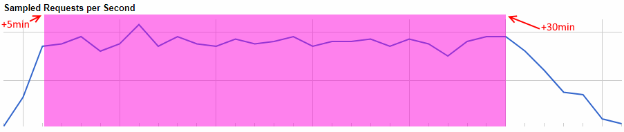 peak performance testing