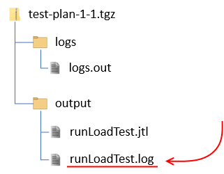Directory structure of output files downloaded from RedLine13