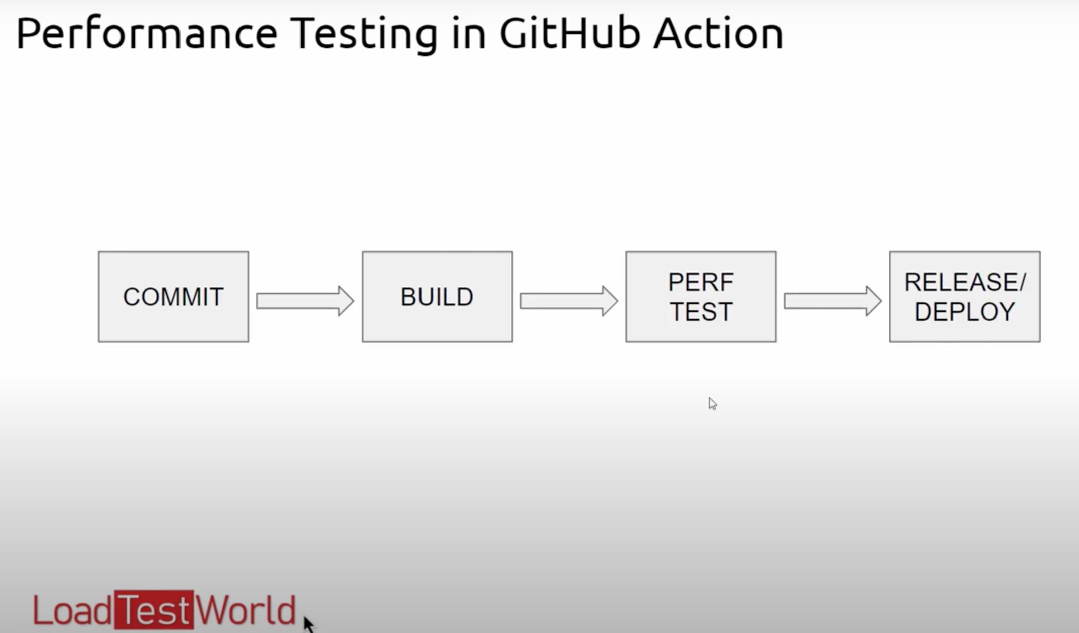 GitHub Actions for JMeter